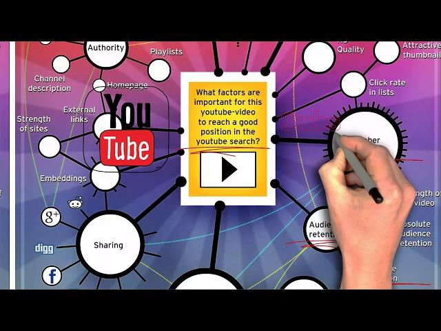 YouTube Seo Ranking Factors